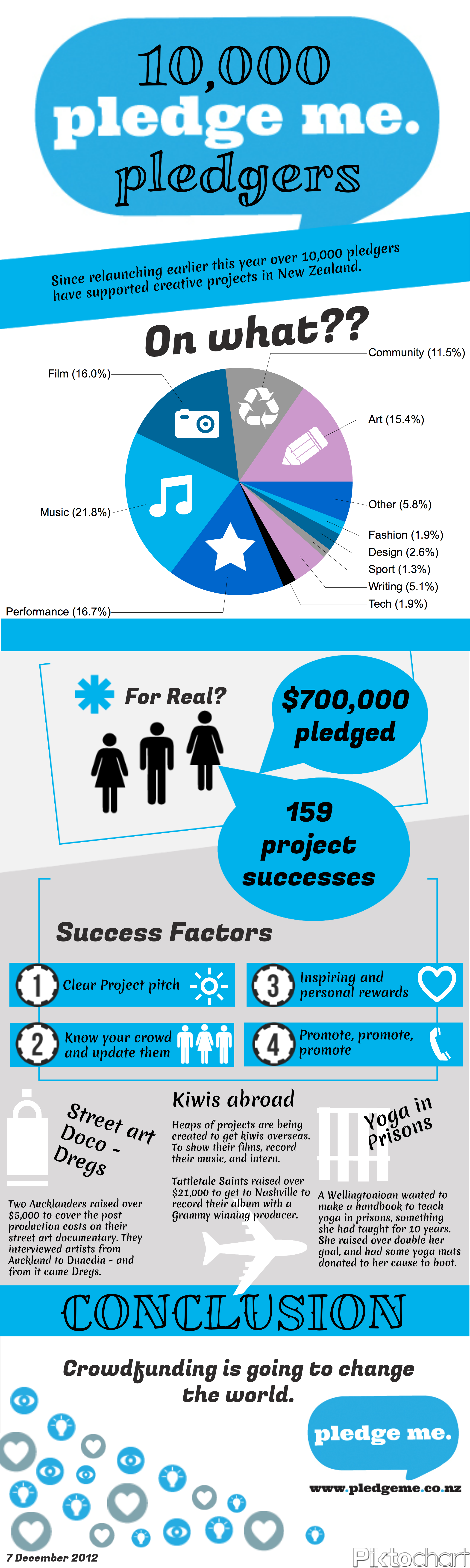 project success success factor and success