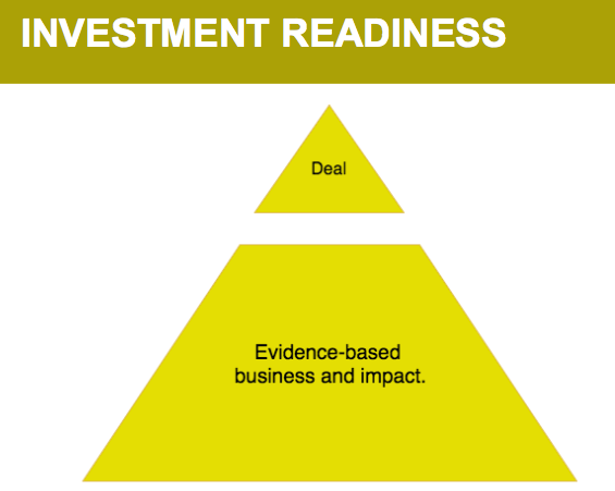 "Triangle with top third called ""Deal"" and bottom two thirds called ""Evidence-based business and impact"""