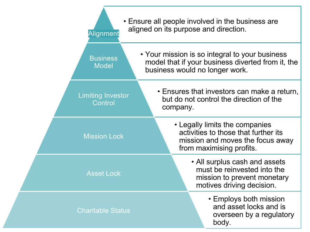 Shows a triangle, the levels from top tip to bottom are: alignment (all people involved are aligned on purpose), business model (mission is part of business model to the point if you changed biz would fail), Limiting investor control, mission lock, asset lock, charitable status.